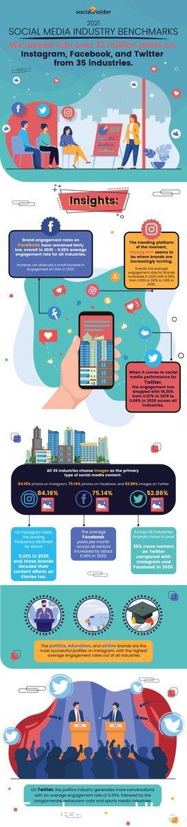 2021 Social Media Industry Benchmarks [Infographic]  #smm #socialmedia #marketing