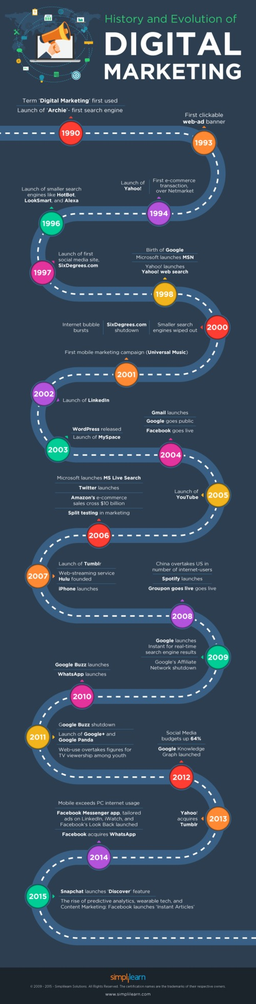 Infographic DigitalMarketing History