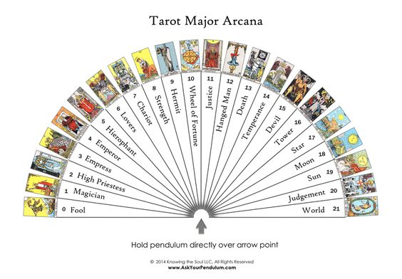 tarot pendulum witchery witchcraft fortunetelling