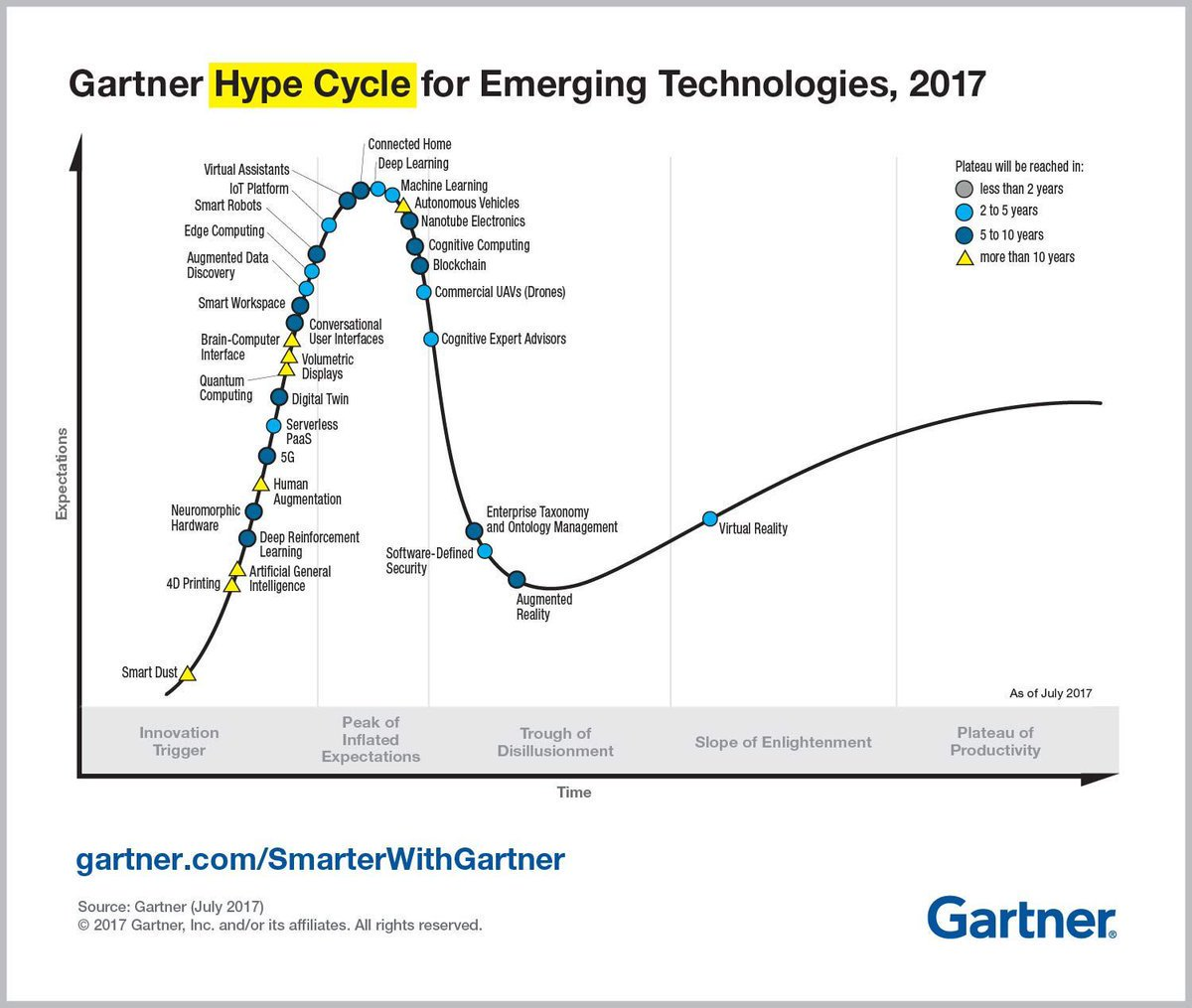 Gartner_inc Emerging Technology IoT VR CyberSecurity AR blockchain DL 5G SaaS