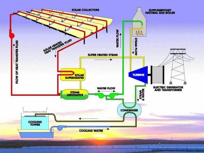solarpower solarenergy solar energy