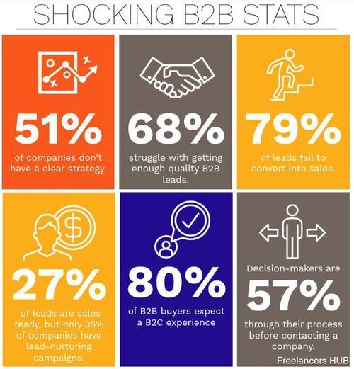 WARNING! SHOCKING #B2B STATS!