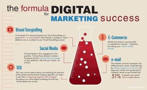 Digital Marketing Success! #infographic #smallbusiness