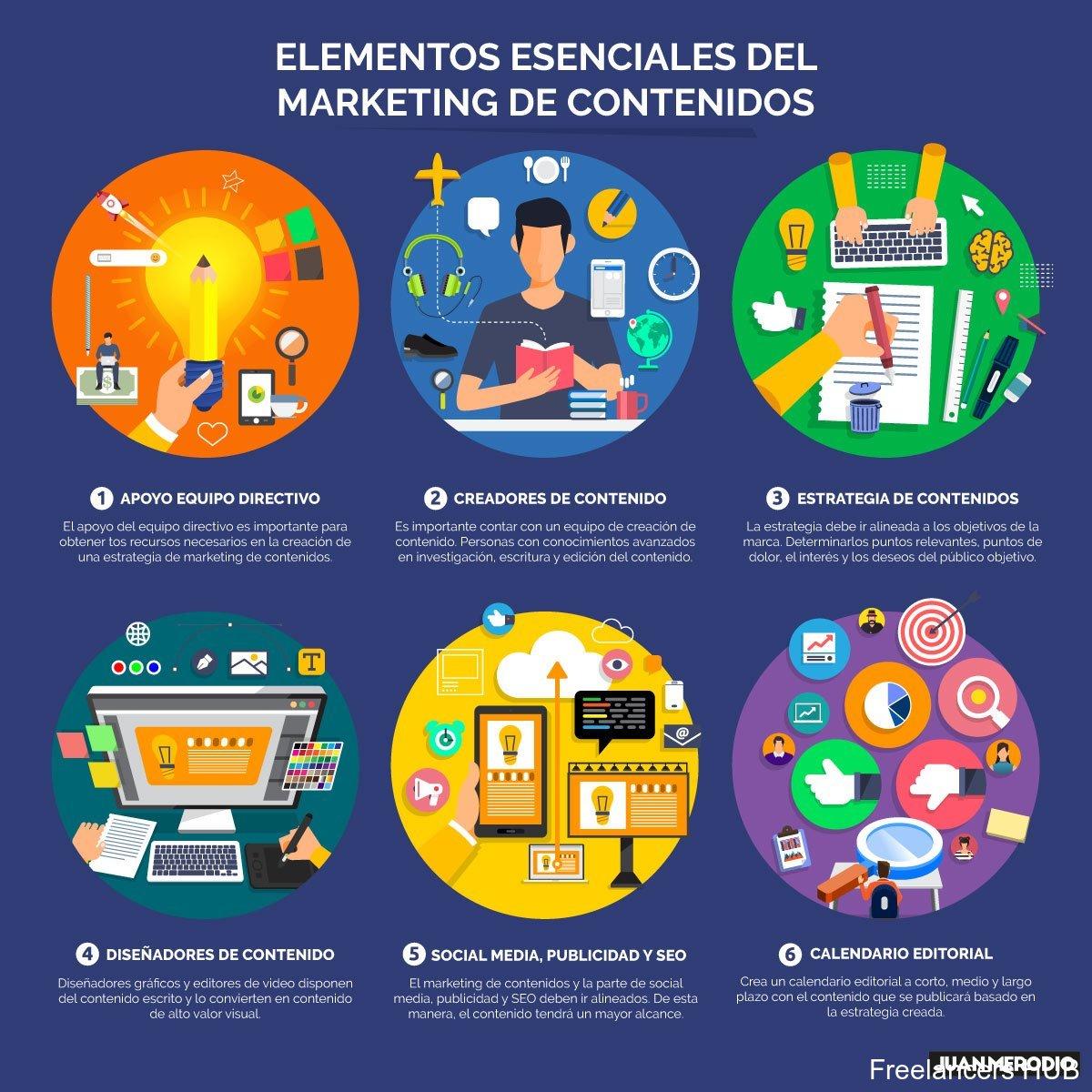El marketing de contenidos es una de las claves del marketing digital, ¿tienes claro cuáles son los elementos esenciales?