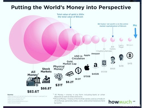 #money #entrepreneur #entreprenuership #hustle #bank #banking #markets #cryptocurrency #stockmarket #b2b #finance #financial #infographic #infographics