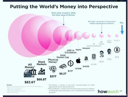 money entrepreneur entreprenuership hustle bank banking markets cryptocurrency stockmarket b2b finance financial infographic infographics