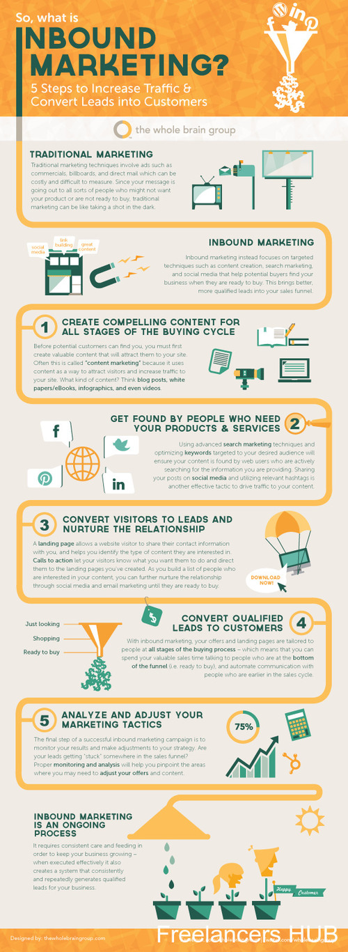 A Super Simple Explanation of Inbound Marketing [INFOGRAPHIC]
