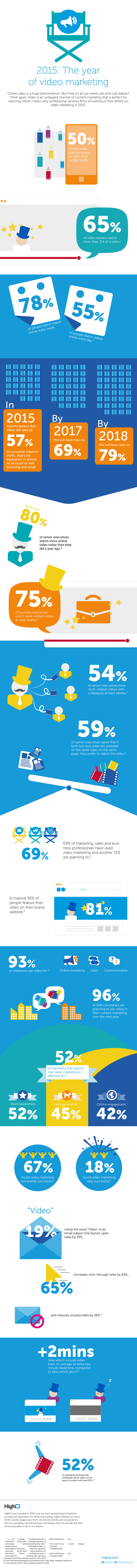 2015: The Year of Video Marketing #infographic #Marketing #VideoMarketing