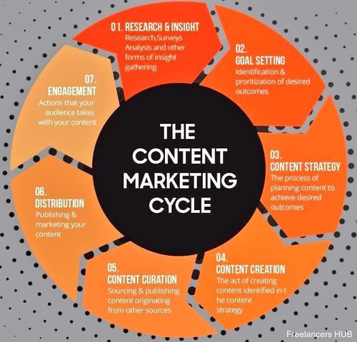 The 7 stages of #ContentMarketing [#Infographic]