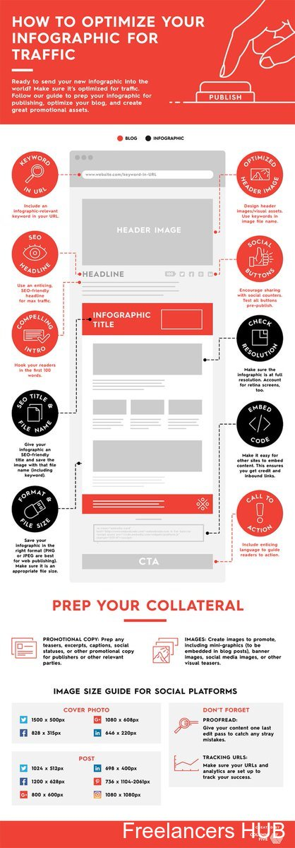 How to optimize your #Infographic