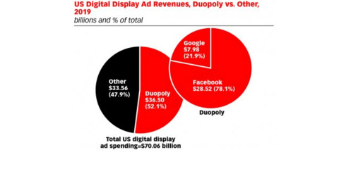 Digital Display Advertising 2019: Nine Trends to Know for This Year's Media Plan
