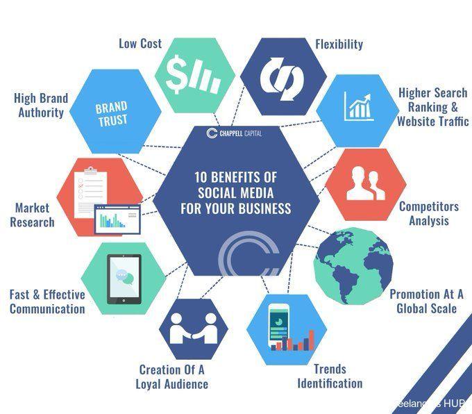 SocialMediaMarketing Infographic