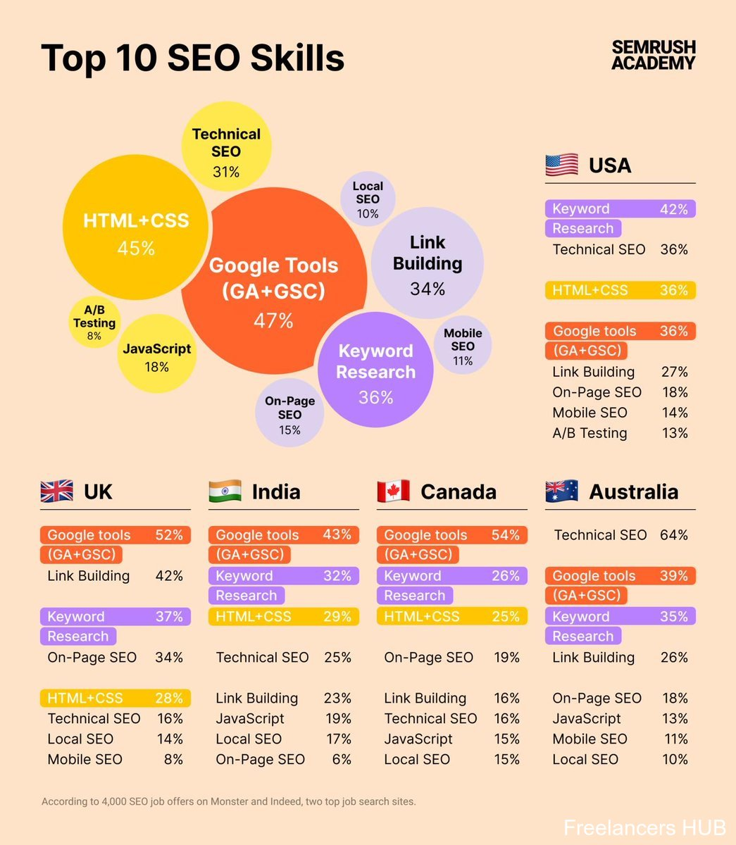 Top 10 #SEO skills