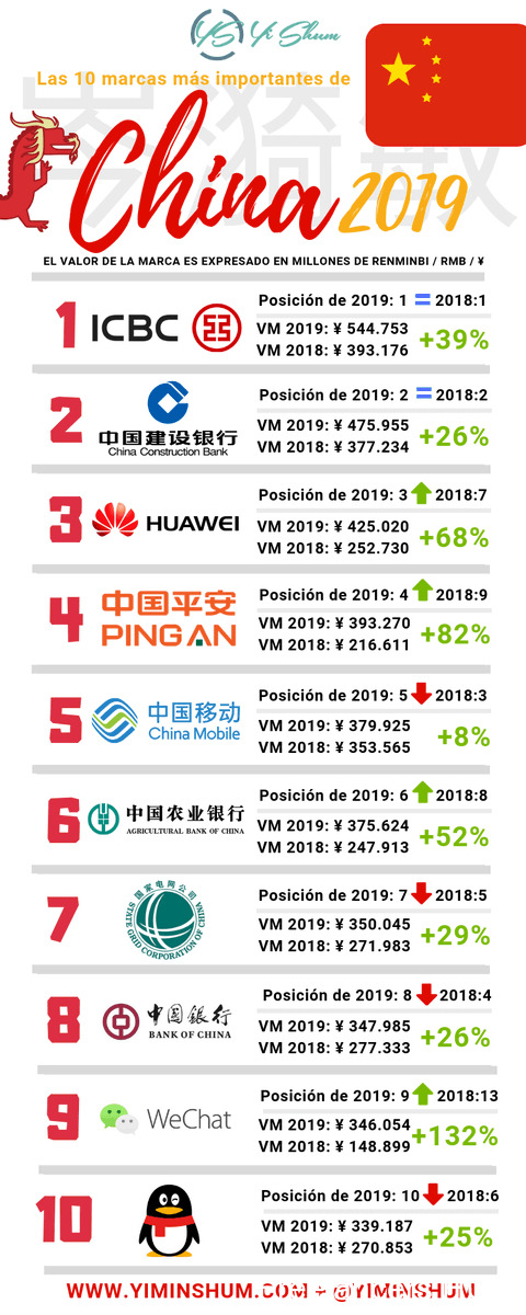 10 marcas más importantes de China #infografia #infographic #marketing