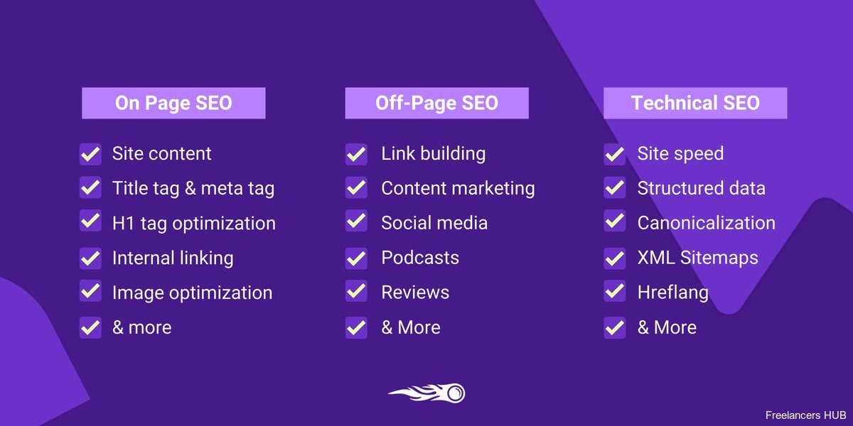 SearchEngineOptimization Infographic