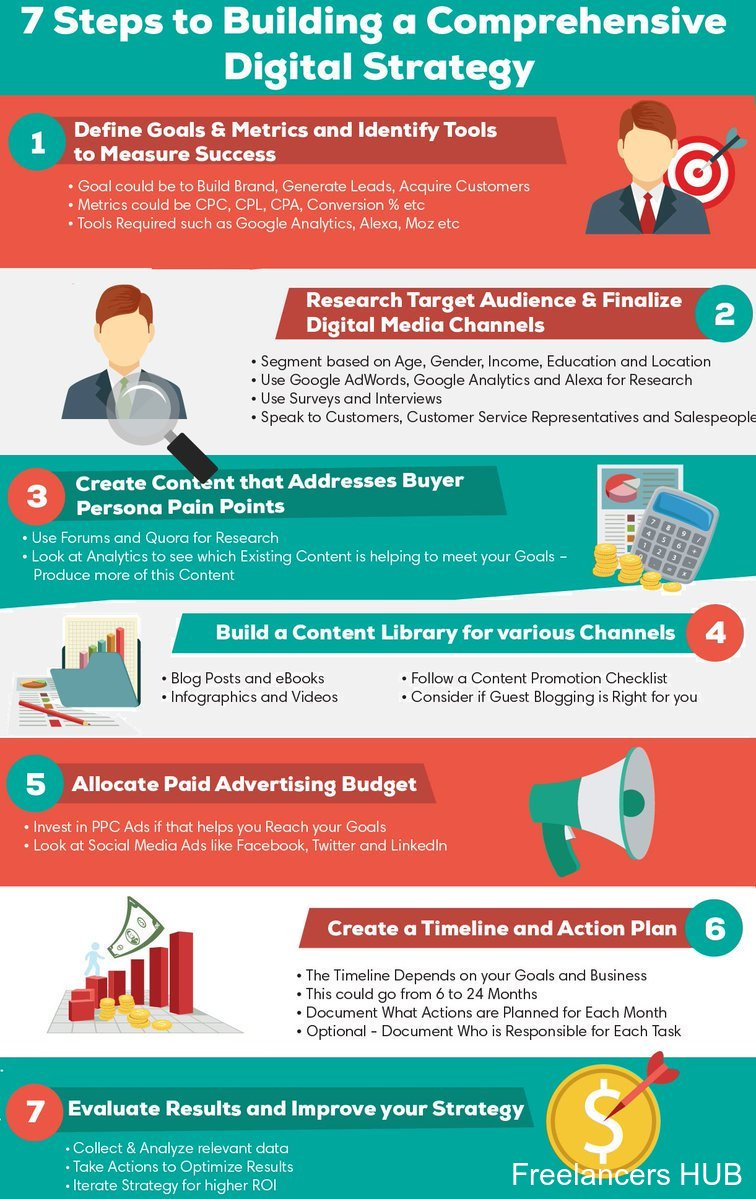 7 steps to building a #digitalmarketing strategy: define goals & metrics, research target audience, create #content
