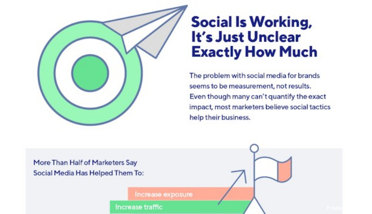 #INFOGRAPHIC: Finding The ROI of #SocialMediaMarketing [via ~TheSocialReport]