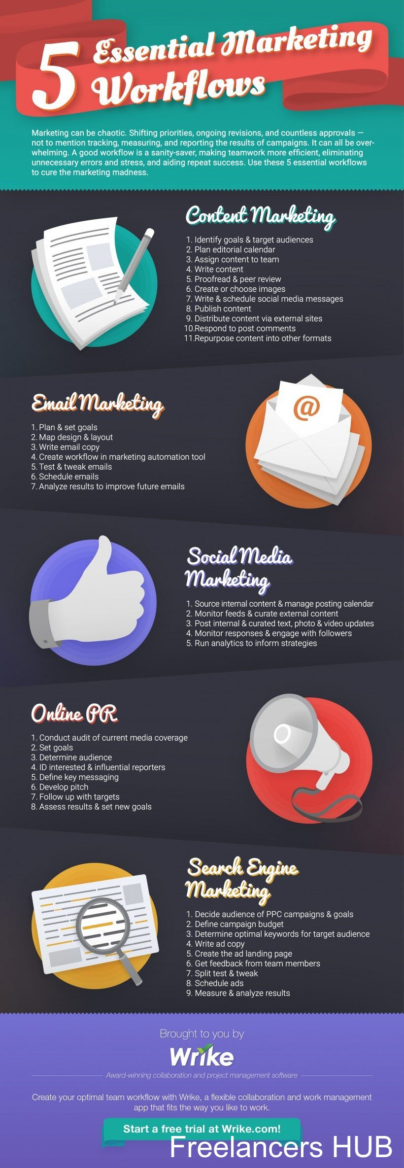 Content Marketing, Search Engine, Email, Social Media, Online PR: 5 Essential Digital Marketing Workflows - #infographic
