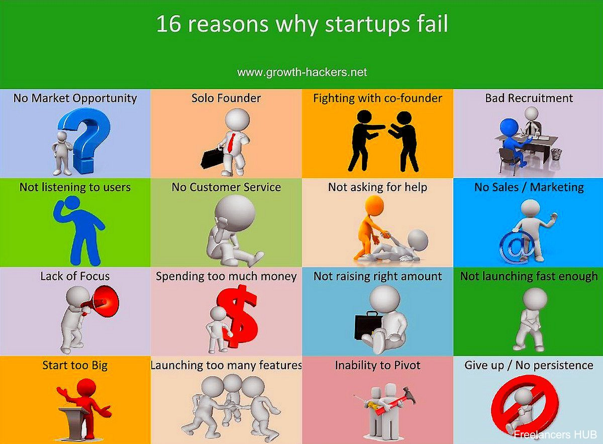 16 Reasons Why #Startups Fail [Infographic]