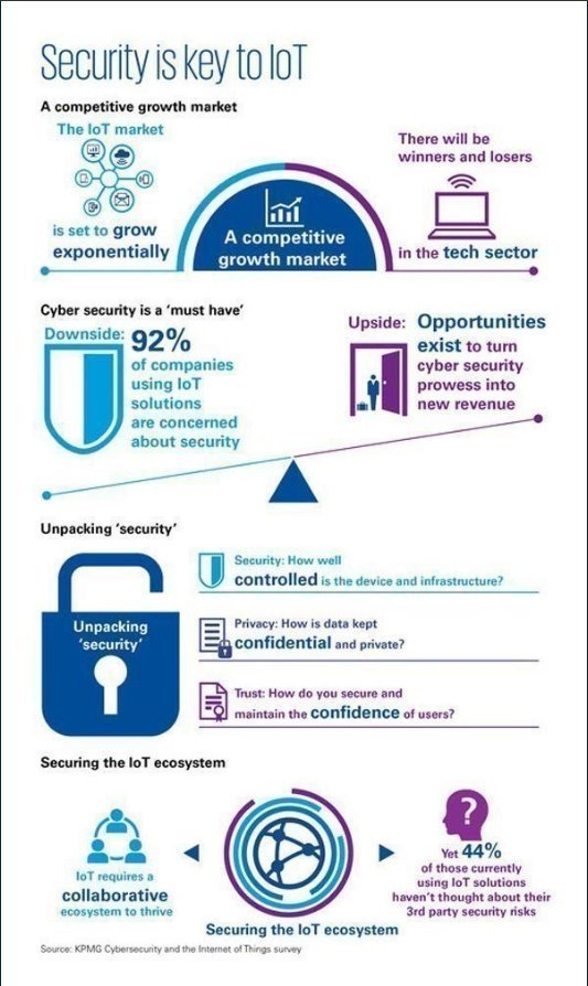 Security is Key to IoT  #Infographic
