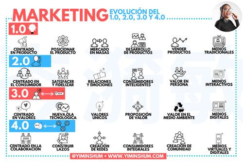 Del marketing 1.0 al marketing 4.0 según Kotler #infografia #infographic #marketing