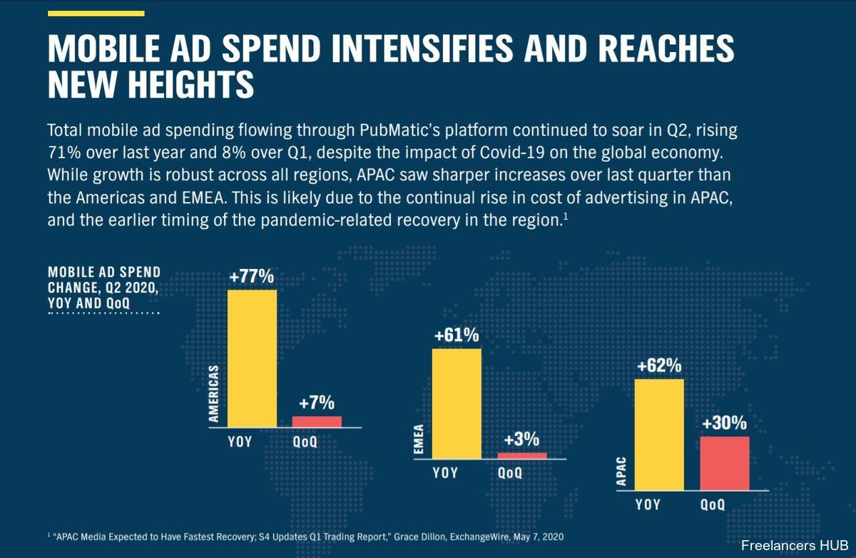 Study: Mobile ad spend increased by 71% globally during Q2 of 2020