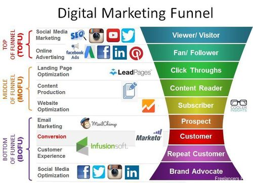 9 Steps of a Powerful #DigitalMarketing Funnel:
