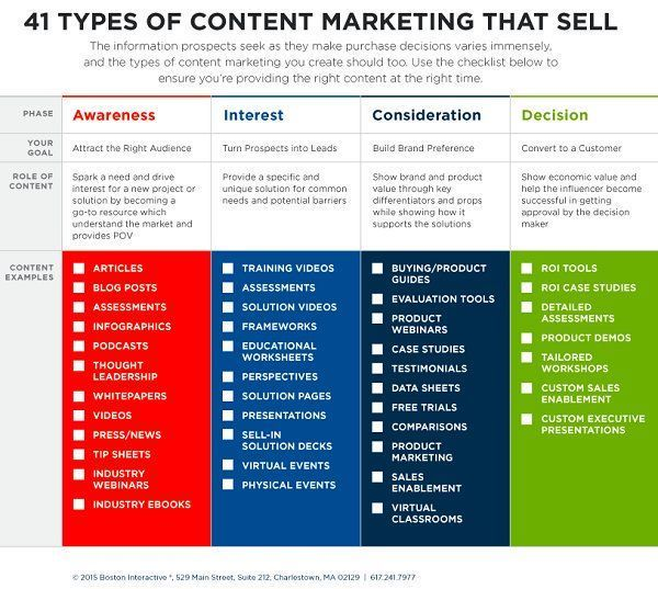 41 types of #ContentMarketing that sell