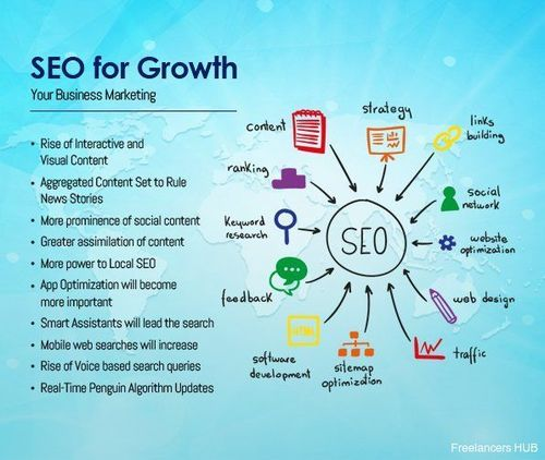 #SEO for growth of your business marketing: