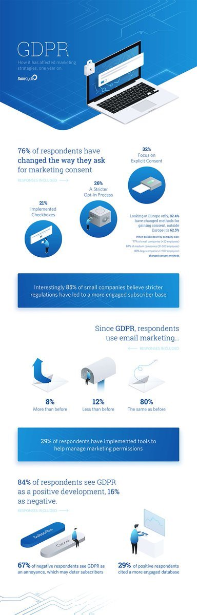 10 Eye-Opening Stats to Show How GDPR Has Changed the #Marketing Landscape [Infographic]