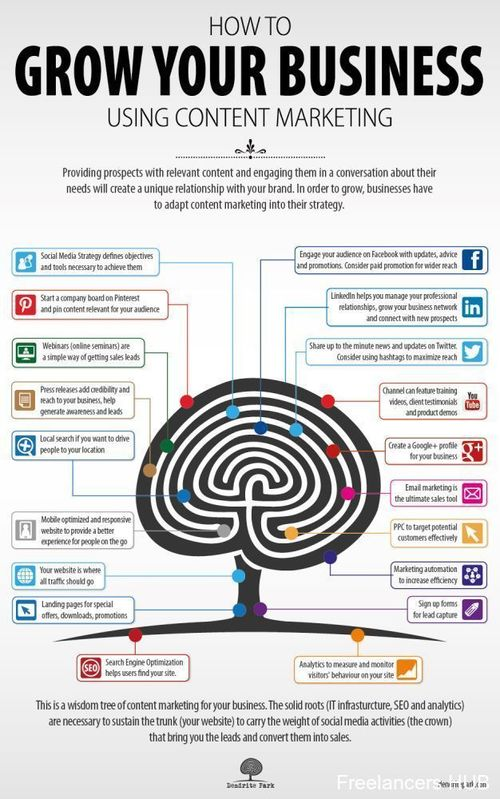 How to Growth Your Business using content marketing- #Infographic