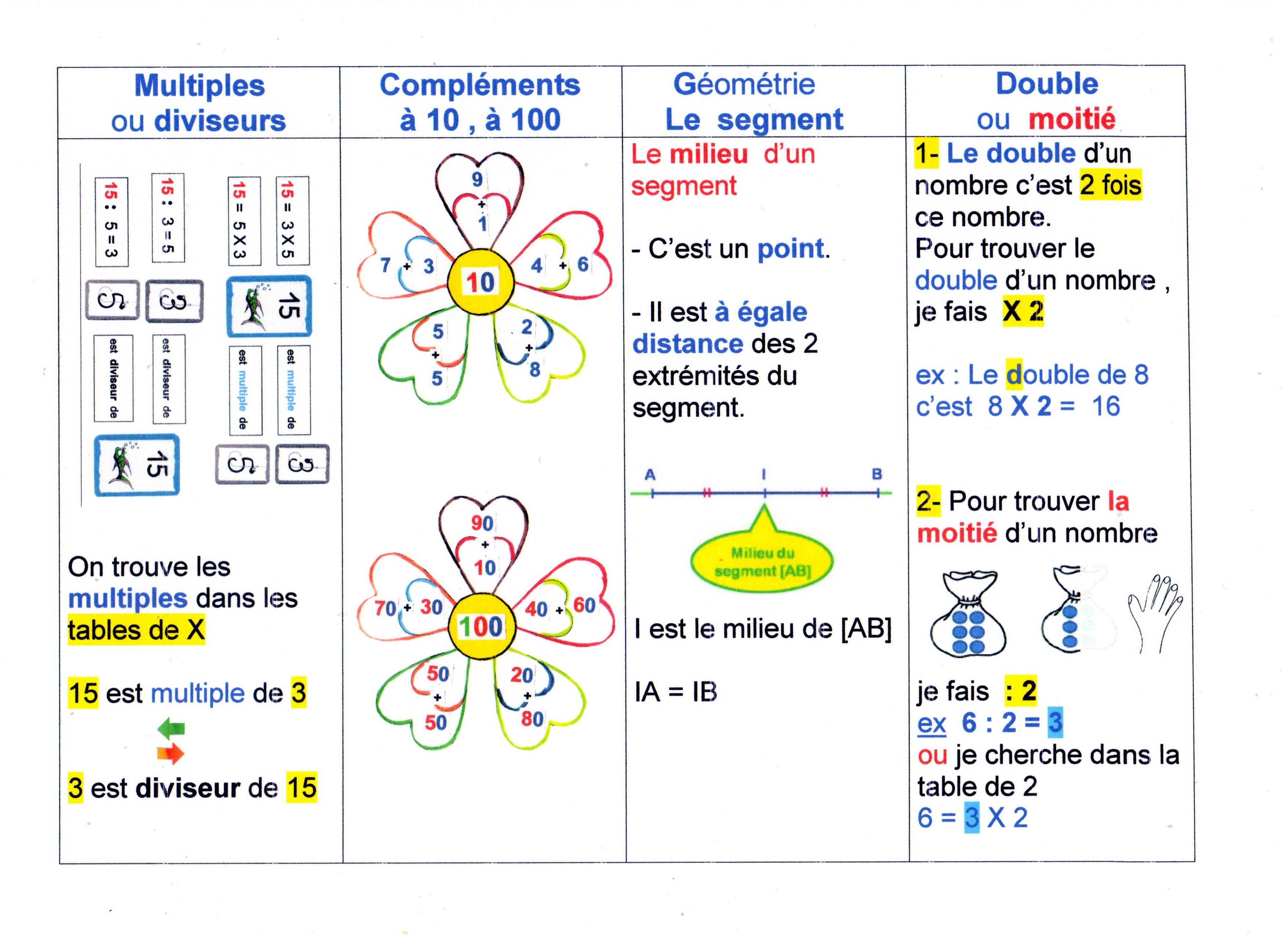 Memo Eventail Numero 2 Les Maths
