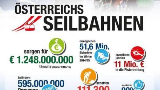 Investeringen Oostenrijk
