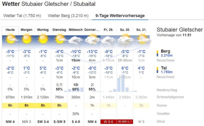 Bergfex Stubaier Gletsjer 23 dec 2017