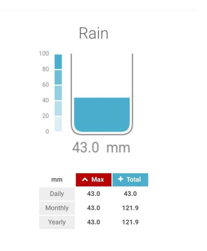 Brixental 43 mm regen in 30 minuten