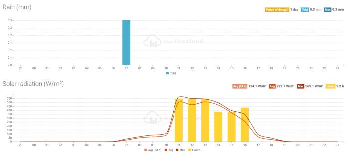 Weerstation FANtastisch Oostenrijk regen en zon