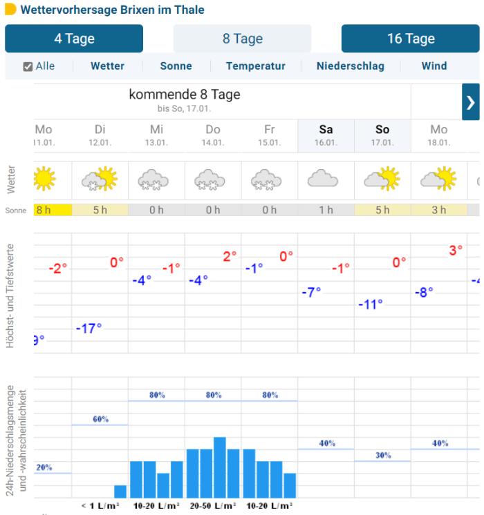 Brixen 8 dagen voorspelling 10 jan 2020 sneeuw