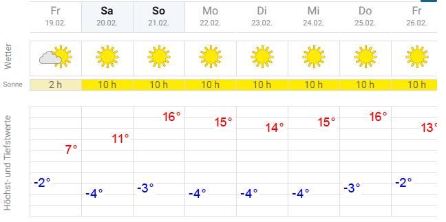 Weersverwachting Skicircus Saalbach lente in februari