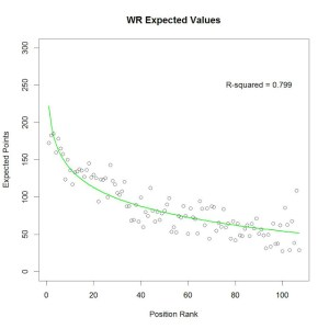 WR Expected Values