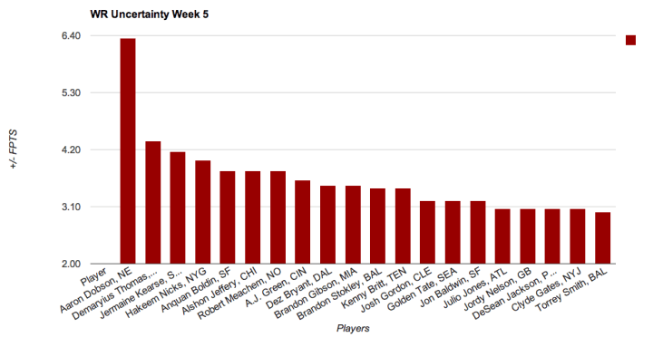 WR Week 5 Uncertainty