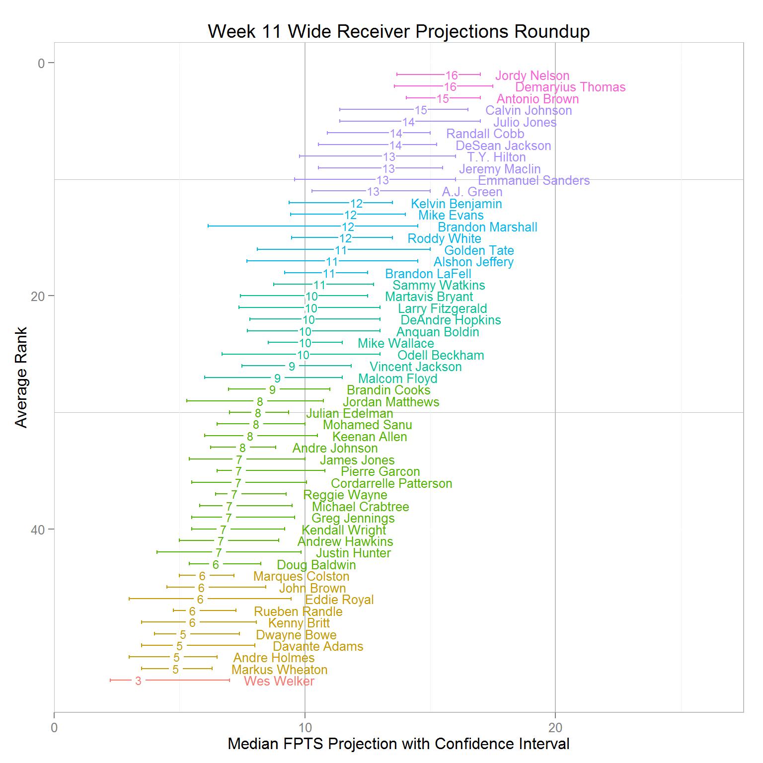 Gold Mining Explained - Fantasy Football Analytics