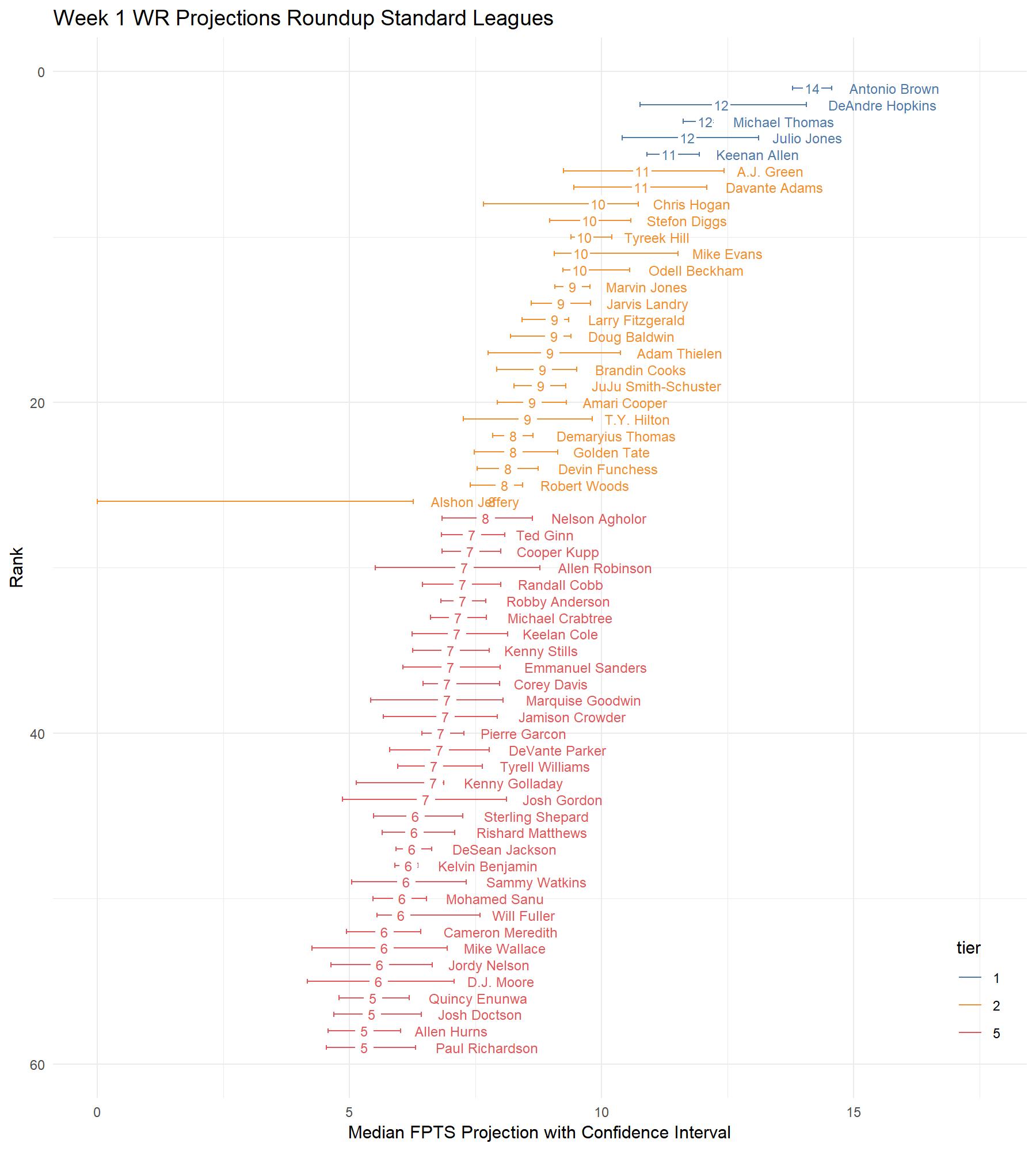 Gold Mining W1 2018 Fantasy Football Analytics