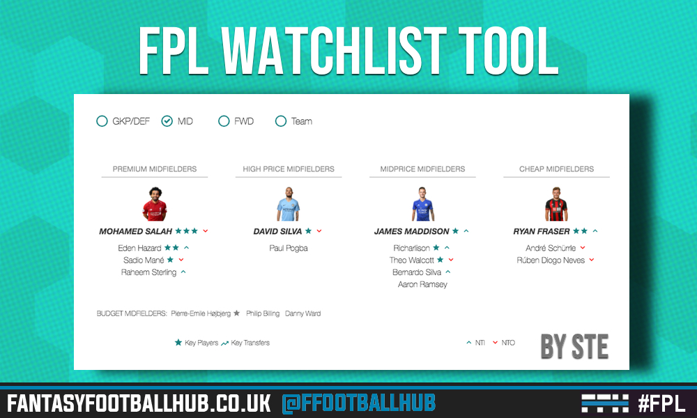 FPL Watchlist Top Players