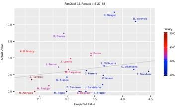 MLB DFS 6/28 - FanDuel Projection Results
