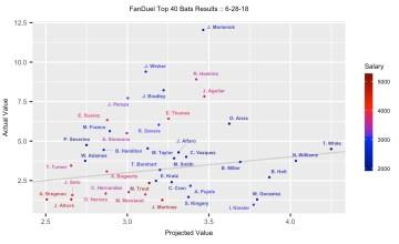 MLB DFS 6/29 - FanDuel Projection Results