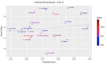 MLB DFS 6-26-18 - FanDuel Projection Results 6-25-18