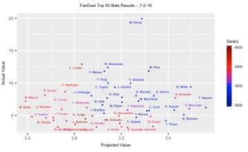 MLB DFS 7-3-18 - FanDuel Projection Results