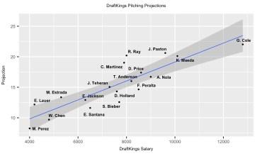 MLB DFS 7-30-18
