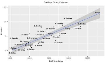 MLB DFS 7-31-18