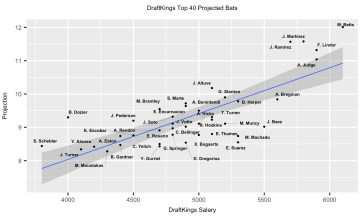 Top 40 Projected Bats DraftKings MLB DFS 7-9-18